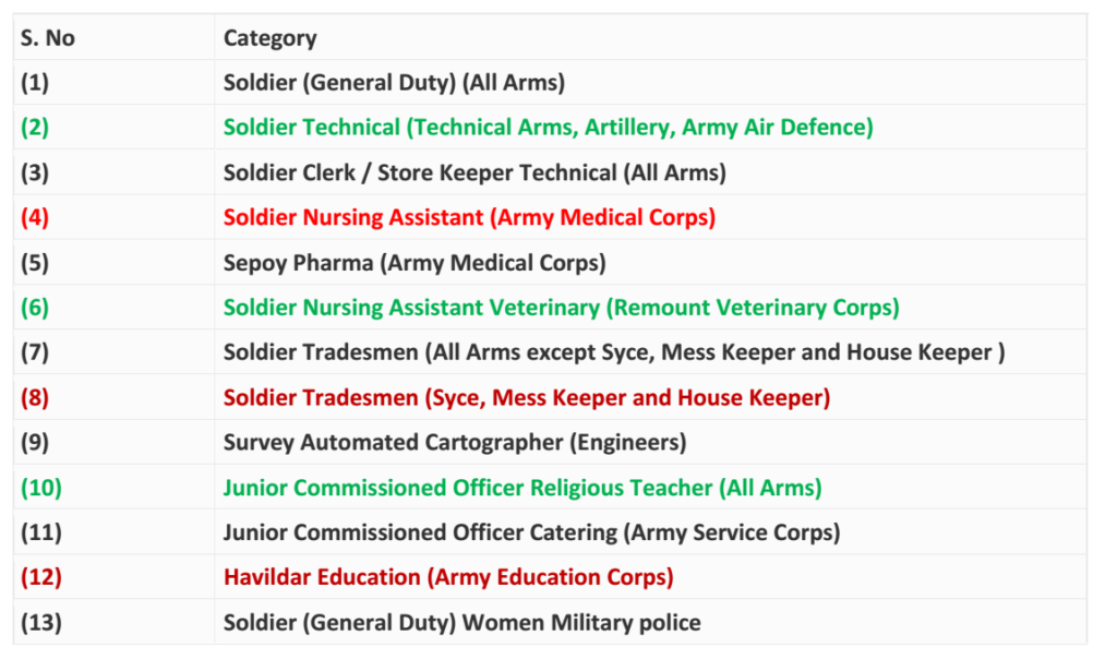 ARMY Recruitment Post