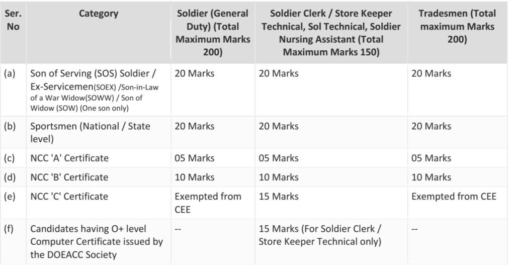 ARMY Recruitment Bonus Marks