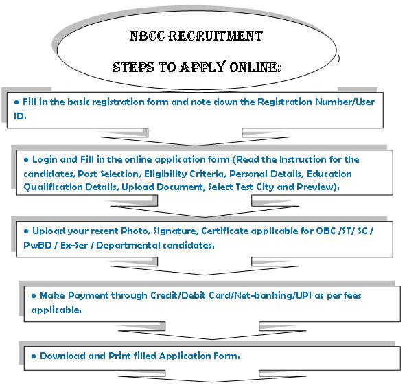 NBCC Recruitment apply online