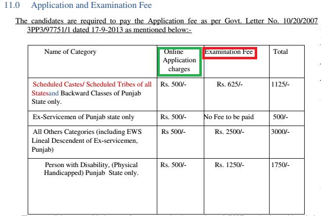 PPSC Recruitment exam fee